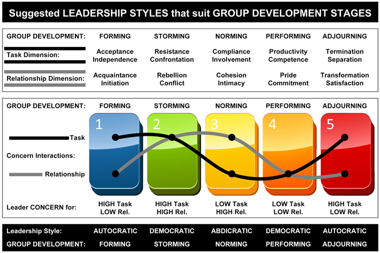 Different styles of leadership essay