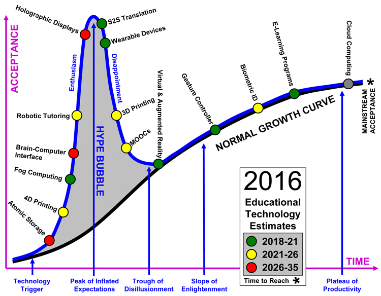 technology hype cycle 2016