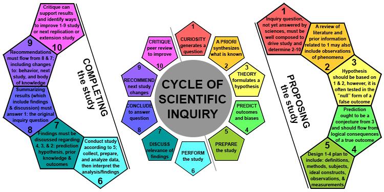 scientific inquiry in research