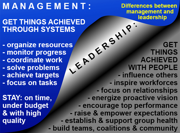 relationship between leadership and management